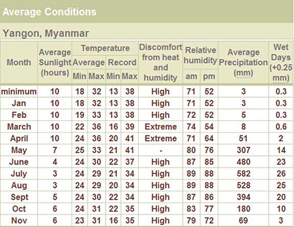 yangon temperature